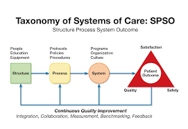 part 4 systems of care and continuous quality improvement u2013 ecc