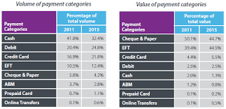 Consumers still prefer using cash to buy     for now  Payments