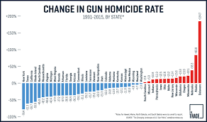 Crime Map By Zip Code by The States Where Gun Crime Has Gotten Worse Since The 1990s