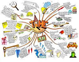 Mind Mapping dengan MindonTrack