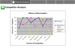 Apple Case Study SlideShare