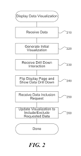 Cv Inclusion by Patent Us20130275904 Interactive Data Visualization And