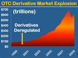 derivatives chart