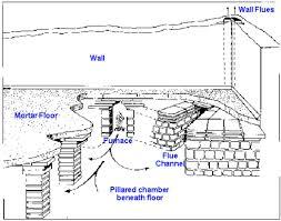 hypocaustdiagram jpg 1