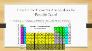 how is the modern periodic table organized unit 2 u2013 lesson 5 the periodic table ppt download