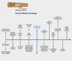 Plan Social Media by Social Media Marketing Services In Naples Fl Orgetus