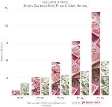 thanksgiving day sale china u0027s singles day vs black friday sales