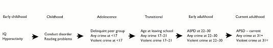 Predictors of antisocial personality   The British Journal of