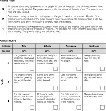 Persuasive Speech Rubric For High School   custom essay writing     lbartman com
