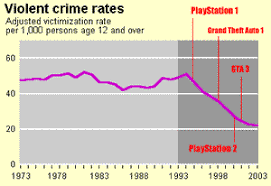 violence and games graph