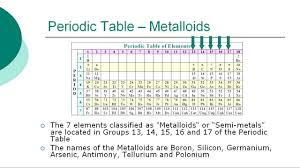 how is the modern periodic table organized periodic table timeline