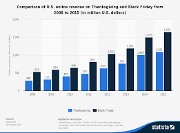 amazon black friday sales the unofficial death of black friday readycloud