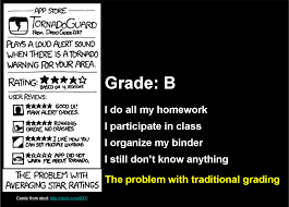 Assessment  amp  Evaluation   Wheeler     s thoughts on teaching Wheeler s thoughts on teaching   WordPress com