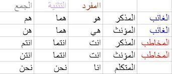 Arapçadaki Ke Zamirinin Anlamı