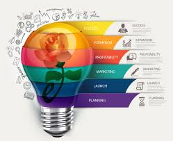 Website Design Ideas For Business Marketing Services For Businesses And Brands During All Stages Of