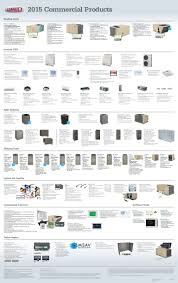 2015 commercial products lennox