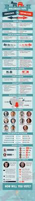 ideas about Democratic Republican Party on Pinterest   Two     Pinterest This infographic from Smart Paper Help shows the political courses of the Democrats and the Republicans before the upcoming elections  It is
