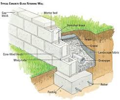 Building A Concrete Block House Building A Concrete Block Retaining Wall Building Masonry Walls