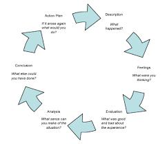Gibbs reflective essay communication schavan dissertation gutachten