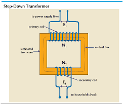step down transformer    Kids Encyclopedia   Children     s Homework     Art A step down transformer is the type used in household circuits  Both