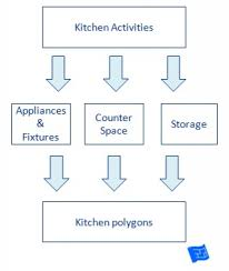 kitchen design process kitchen design process kitchen triangle