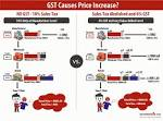 GST in Malaysia ��� How the Goods and Services Tax affects You.