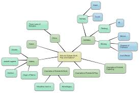 Concept Maps George Siemens Damos World Nursing Concept Map Nursing Free