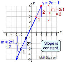 Math Review of Direct Variation and the Slope Intercept Form     Math Review of Direct Variation and the Slope Intercept Form   Free Homework Help