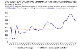 Line Graph DoD Budget           in OMB Constant GDP  Chained       Dollars Project on Government Oversight