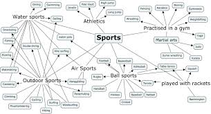 Concept Maps Mark Rauterkus U0026 Running Mates Ponder Current Events Sports In A
