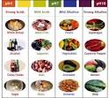 iron rich foods chart