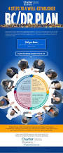 Business Continuity And Disaster Recovery Plan Template 40 Best Business Continuity Management Images On Pinterest