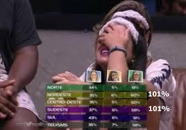 Paredão do ' BBB' revela falha na soma dos votos e internautas se ...