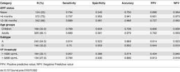 Table   HPLC Parameters