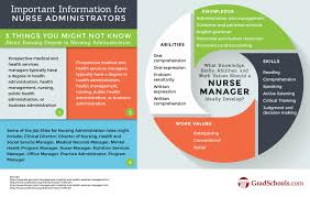 Nursing Administration Graduate Programs   Graduate Nursing Schools GradSchools com nursing administration graduate programs