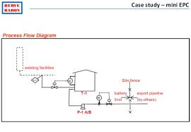HERVE BARON          Herv  Baron Case study     mini EPC     SlideShare