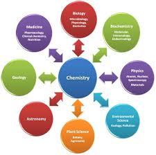 importance of chemistry in scientific studies jpg      importance of chemistry in our daily life essay