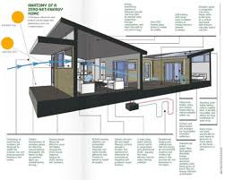 Green Building House Plans by Efficient Home Design Delaware Green Building Amp Energy Efficient