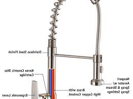 How To Fix A Leaking Kitchen Faucet Rohl Kitchen Faucet Repair Sinks And Faucets Decoration Repair