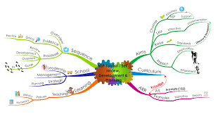 Mental Map Definition Mind Mapping Alessio U0027s Blog