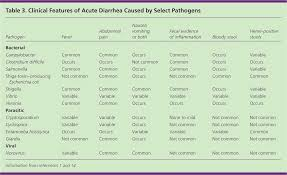 acute diarrhea in adults american family physician