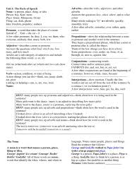 Pronouns And Antecedents Worksheet Part Of Speech Adverb Adjective