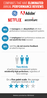 Is the Annual Performance Review Dead  SHRM