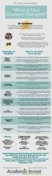 Good Customer Service Skills Resume 17 Best Images About Resume On Pinterest Interview Bullets And