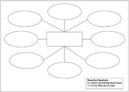 Concept Maps  A Strategy to Teach and Evaluate Critical Thinking Study Guides and Strategies In Diagram View