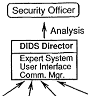 This paper describes the design and implementation of a Distributed Intrusion Detection System  DIDS  that combines distributed monitoring and data