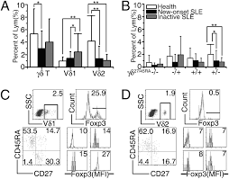 generation of human regulatory γδ t cells by tcrγδ stimulation in