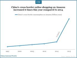 black friday shopping amazon amazon china rising on black friday 2015 china internet watch