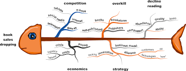 Map Pricing Mind Map Diagram Template