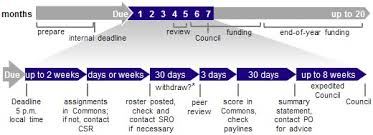 Timelines for Assignment  Review   amp  Funding   NIH  National     National Institute of Allergy and Infectious Diseases   National